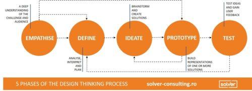 ce este design thinking