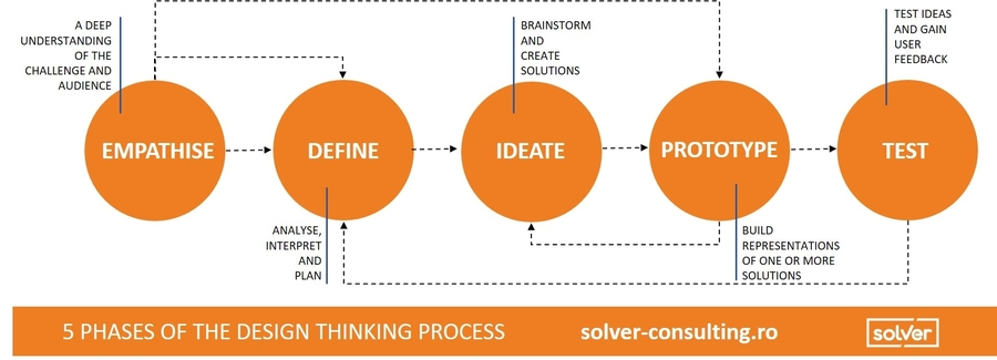 ce este design thinking